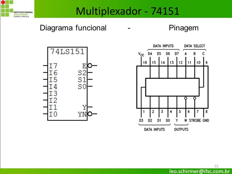 Multiplexador - 74151 Diagrama funcional - Pinagem