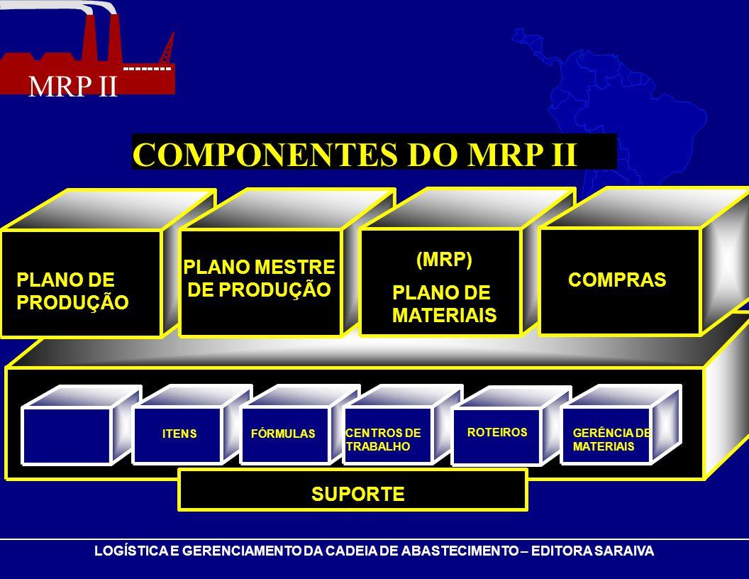 COMPONENTES DO MRP II (MRP) PLANO MESTRE DE PRODUÇÃO PLANO DE PRODUÇÃO