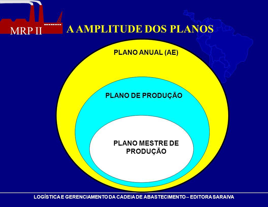 A AMPLITUDE DOS PLANOS PLANO ANUAL (AE) PLANO DE PRODUÇÃO