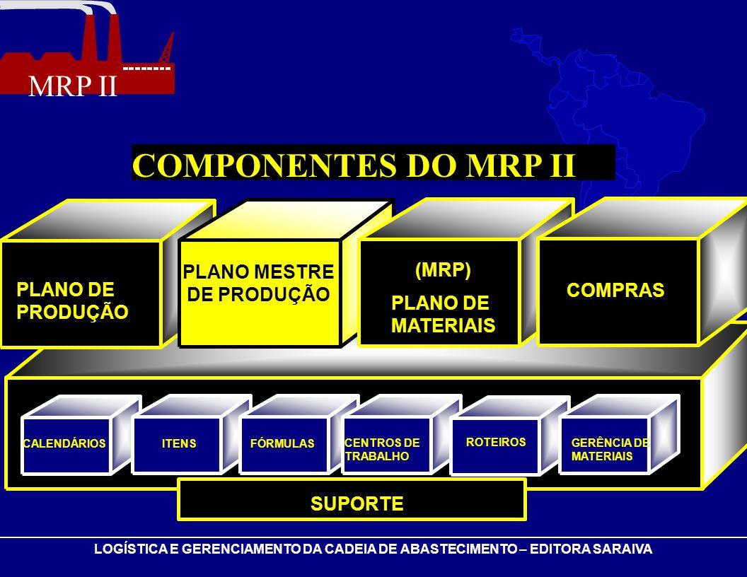 COMPONENTES DO MRP II PLANO MESTRE DE PRODUÇÃO (MRP) PLANO DE PRODUÇÃO