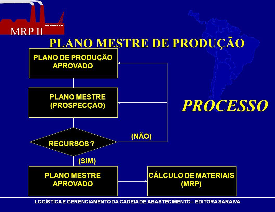 PLANO DE PRODUÇÃO APROVADO PLANO MESTRE (PROSPECÇÃO)