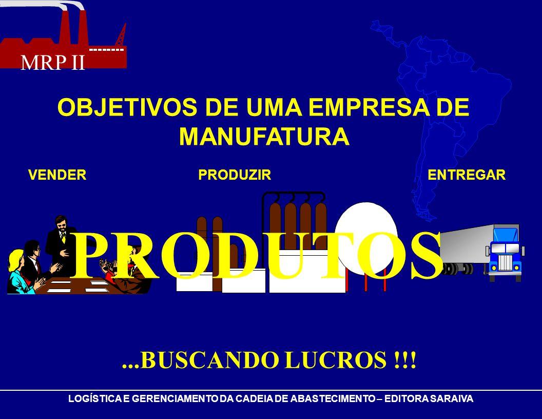 PRODUTOS OBJETIVOS DE UMA EMPRESA DE MANUFATURA ...BUSCANDO LUCROS !!!