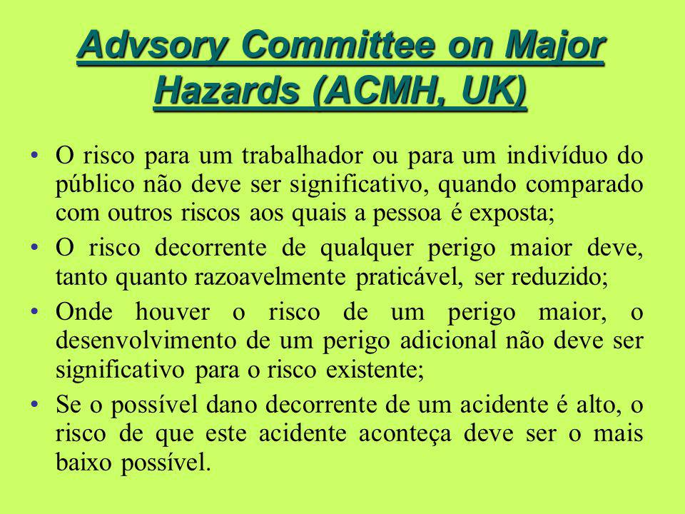 Advsory Committee on Major Hazards (ACMH, UK)