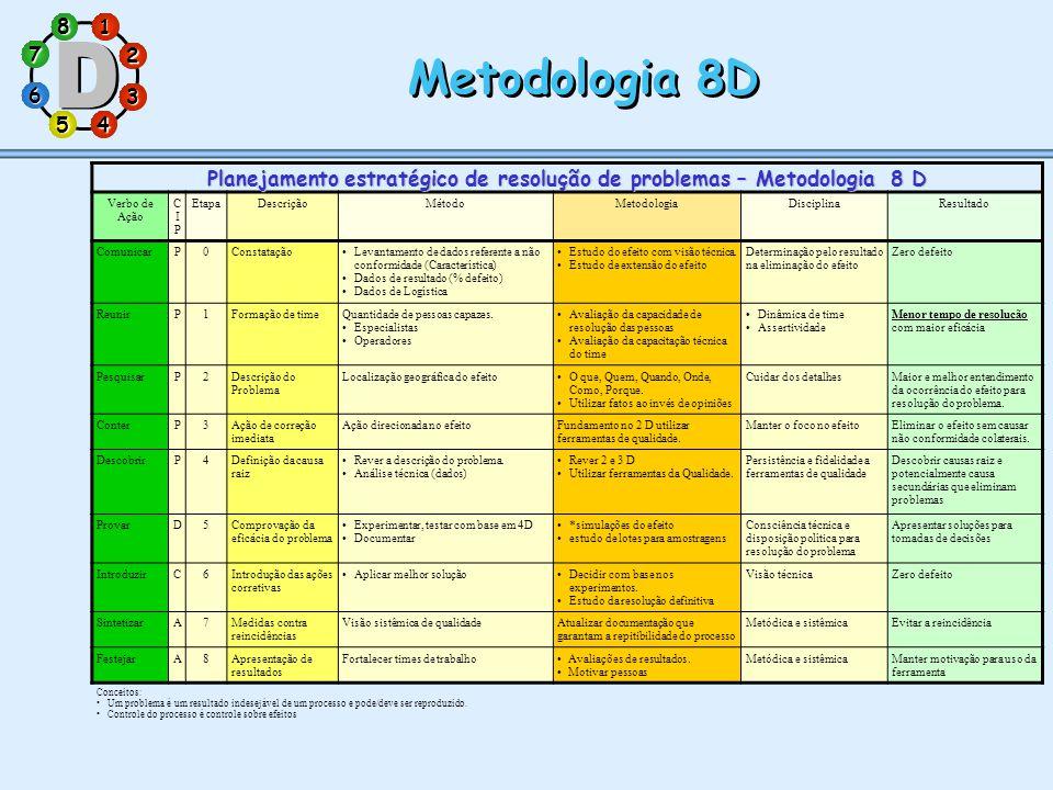Planejamento estratégico de resolução de problemas – Metodologia 8 D