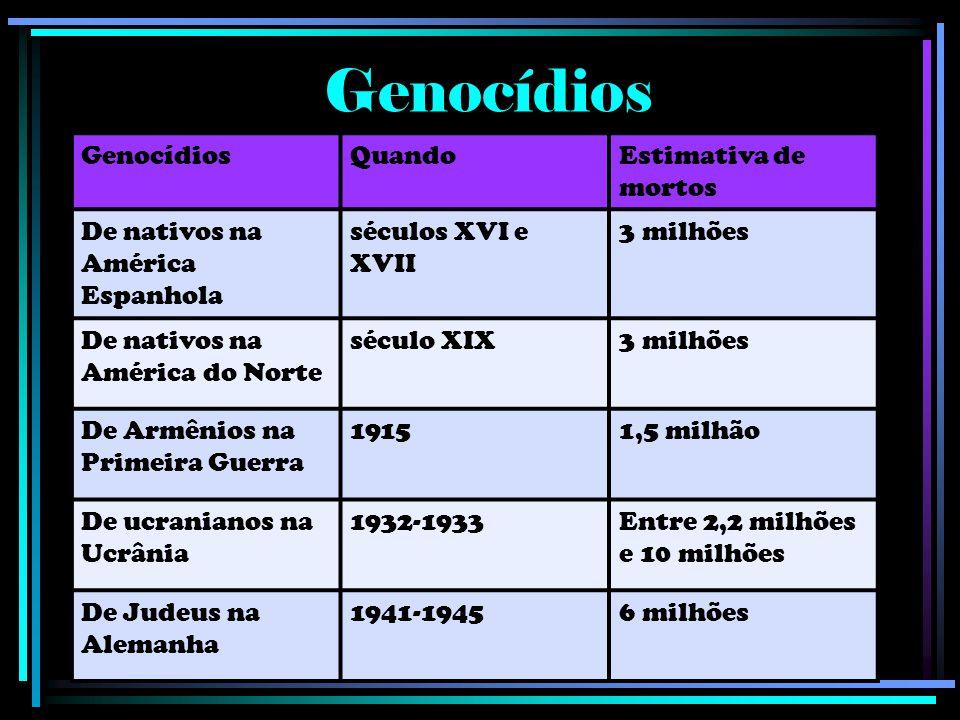 Genocídios Genocídios Quando Estimativa de mortos