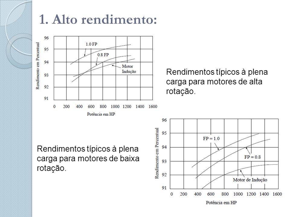 1. Alto rendimento: Rendimentos típicos à plena carga para motores de alta rotação.