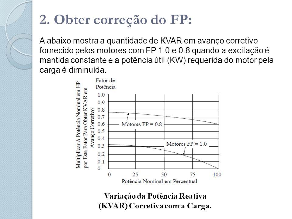 Variação da Potência Reativa (KVAR) Corretiva com a Carga.