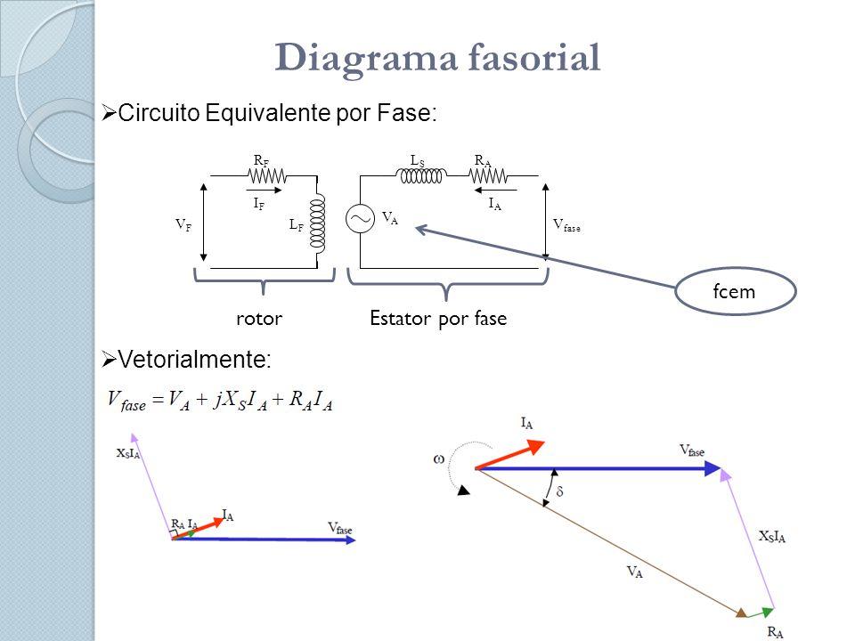 Diagrama fasorial Circuito Equivalente por Fase: Vetorialmente: fcem