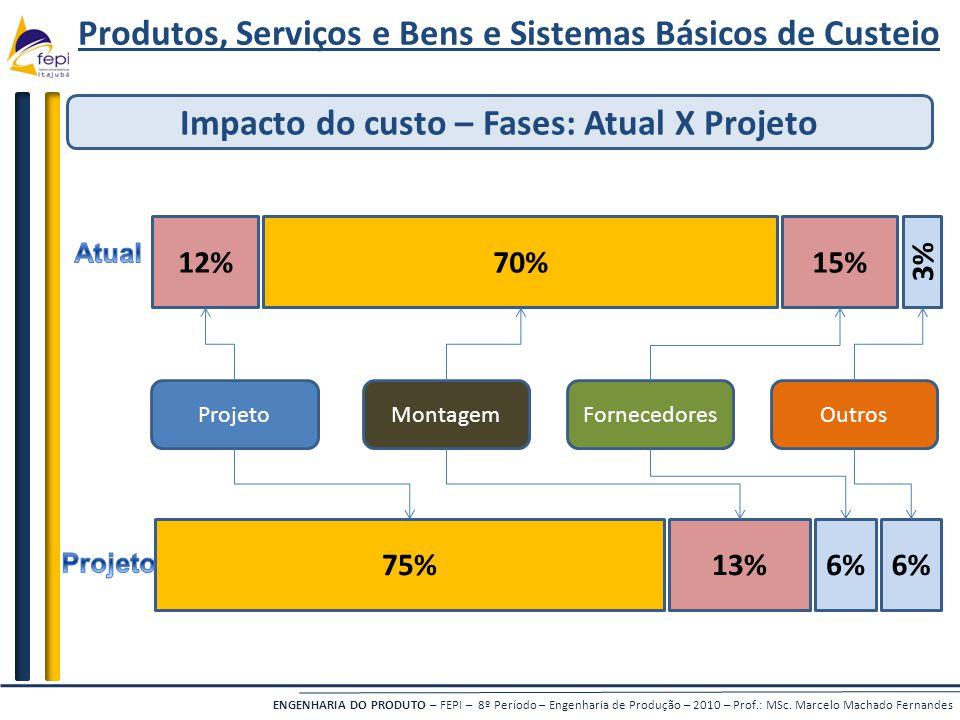 Produtos, Serviços e Bens e Sistemas Básicos de Custeio