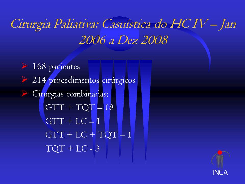 Cirurgia Paliativa: Casuística do HC IV – Jan 2006 a Dez 2008