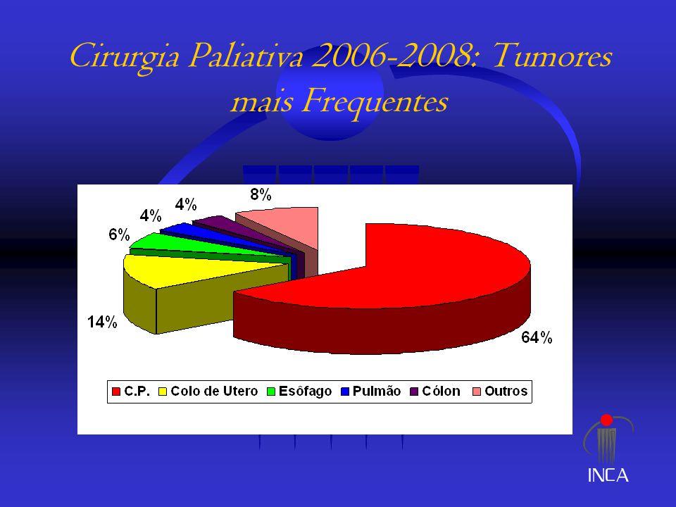 Cirurgia Paliativa 2006-2008: Tumores mais Frequentes