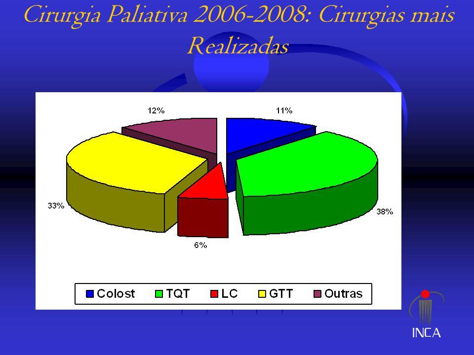 Cirurgia Paliativa 2006-2008: Cirurgias mais Realizadas