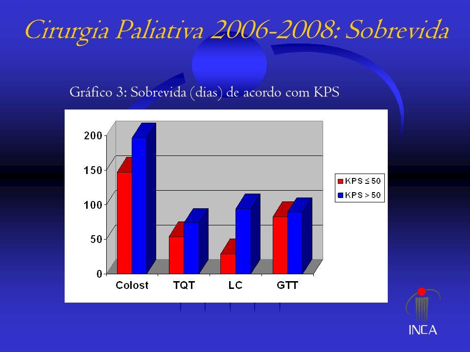 Cirurgia Paliativa 2006-2008: Sobrevida