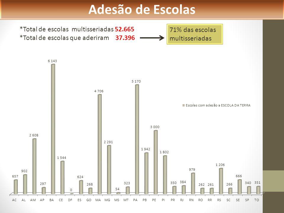 Adesão de Escolas *Total de escolas multisseriadas 52.665