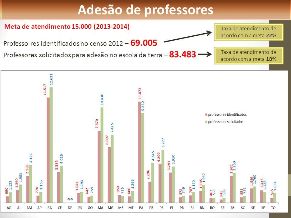 Adesão de professores Meta de atendimento 15.000 (2013-2014)