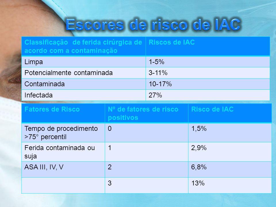 Escores de risco de IAC Classificação de ferida cirúrgica de acordo com a contaminação. Riscos de IAC.