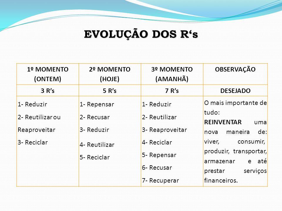 EVOLUÇÃO DOS R's 1º MOMENTO (ONTEM) 2º MOMENTO (HOJE)