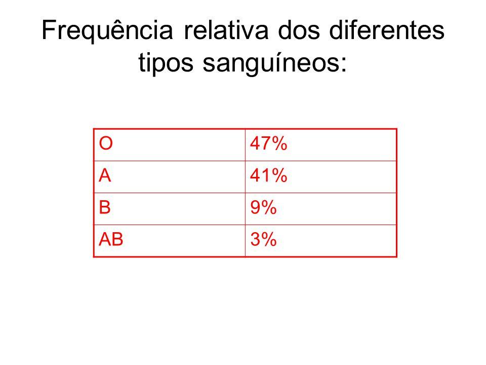 Frequência relativa dos diferentes tipos sanguíneos: