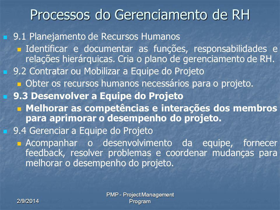 Processos do Gerenciamento de RH
