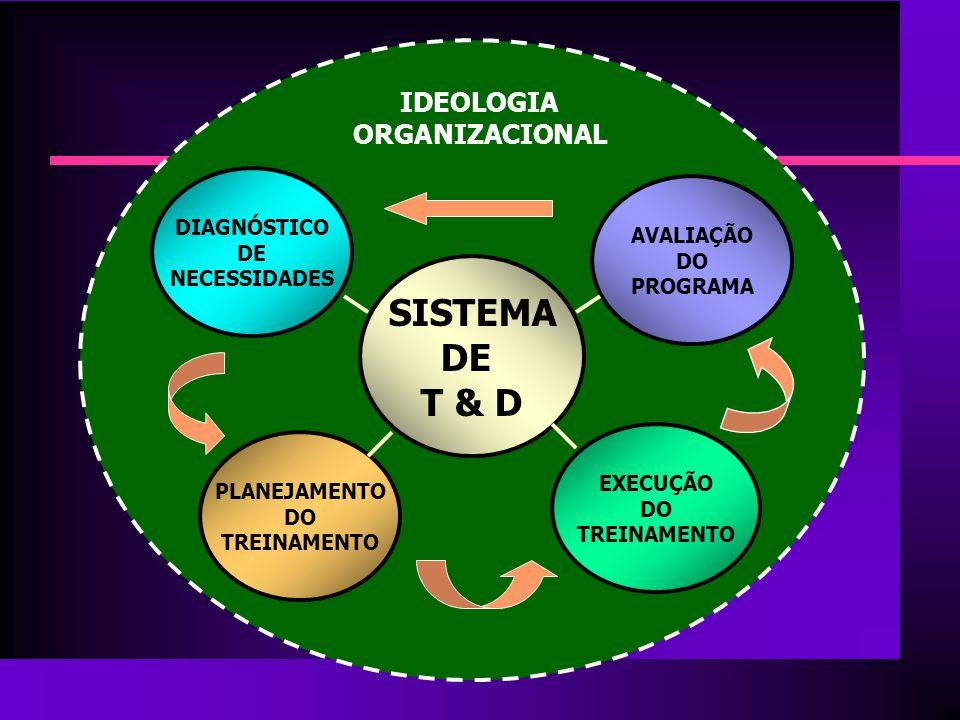 SISTEMA DE T & D IDEOLOGIA ORGANIZACIONAL DIAGNÓSTICO AVALIAÇÃO DE DO