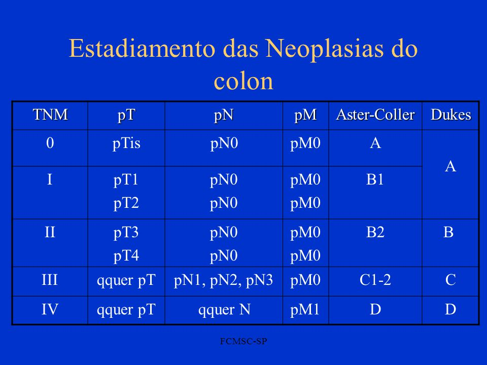 Estadiamento das Neoplasias do colon