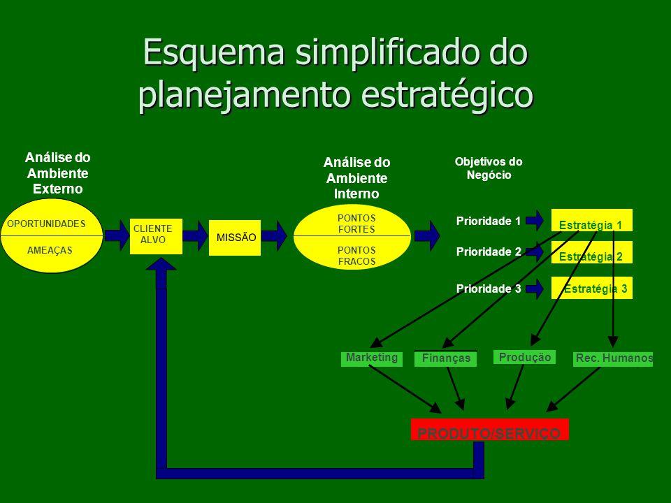 Análise do Ambiente Externo Análise do Ambiente Interno