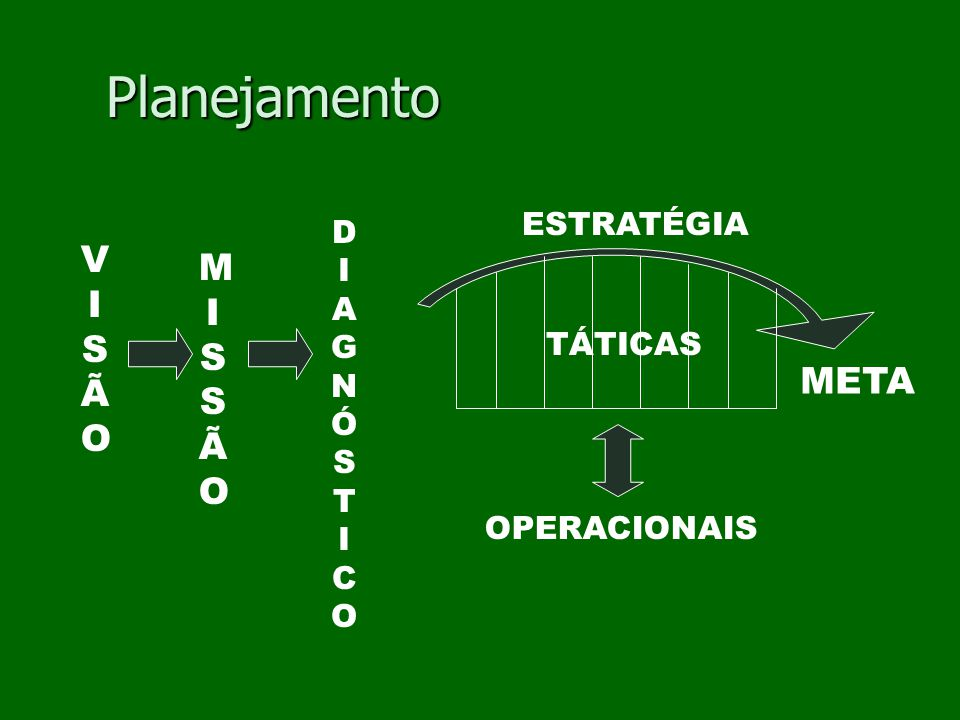 Planejamento VISÃO MI SSÃO META ESTRATÉGIA DIAGNÓSTICO TÁTICAS