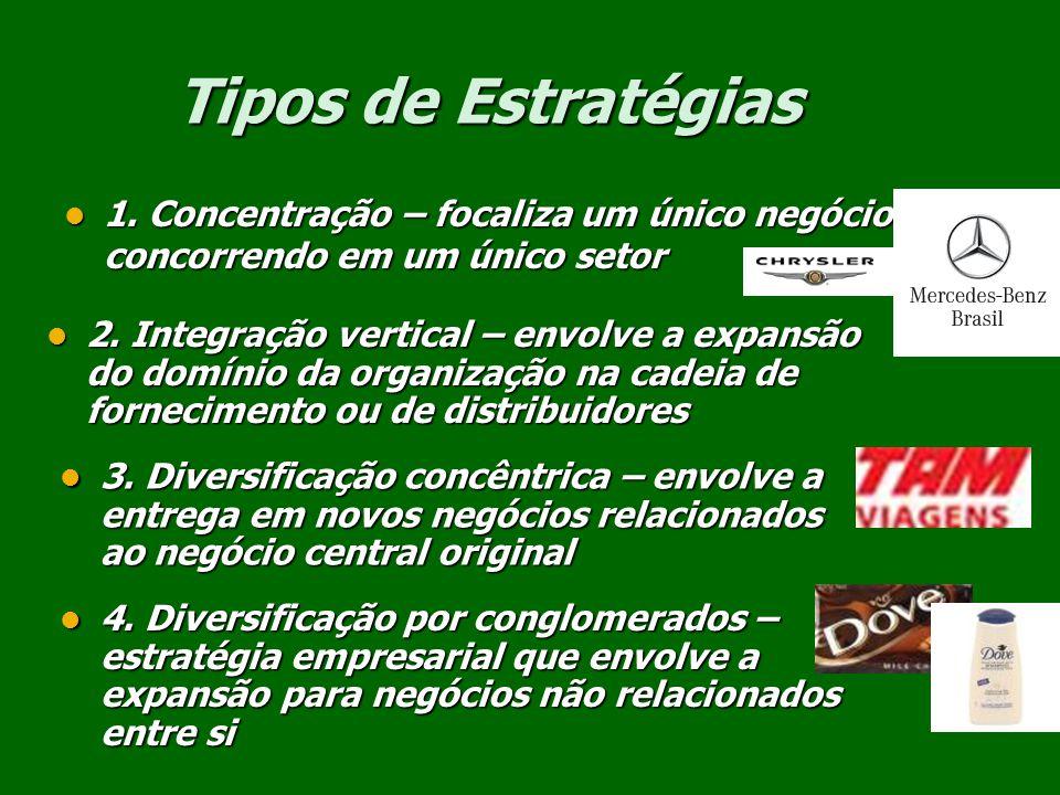 Tipos de Estratégias 1. Concentração – focaliza um único negócio concorrendo em um único setor.
