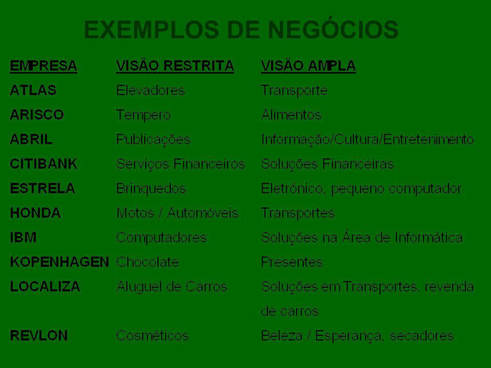 EXEMPLOS DE NEGÓCIOS