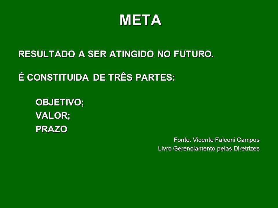 META RESULTADO A SER ATINGIDO NO FUTURO. É CONSTITUIDA DE TRÊS PARTES: