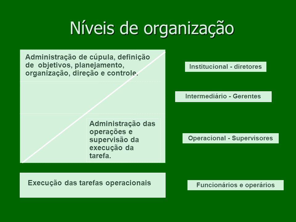 Níveis de organização Administração de cúpula, definição de objetivos, planejamento, organização, direção e controle.
