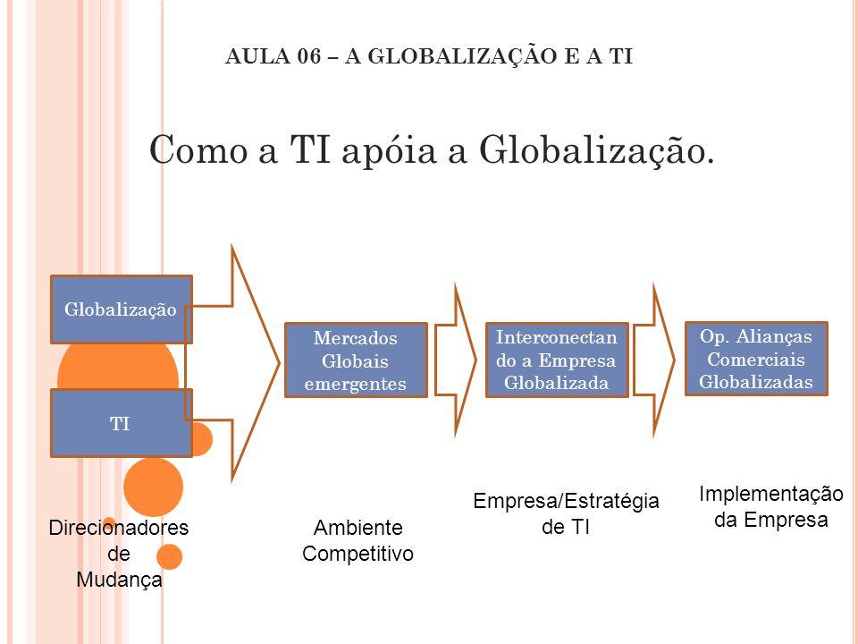 AULA 06 – A GLOBALIZAÇÃO E A TI