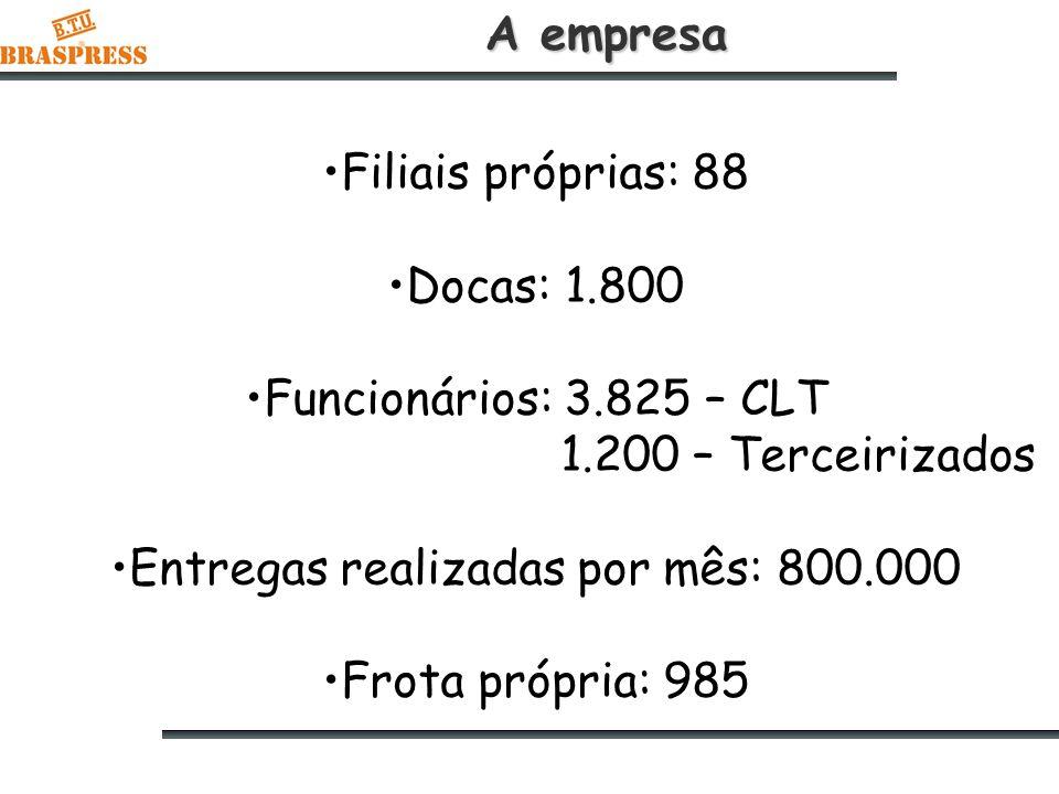 Entregas realizadas por mês: 800.000