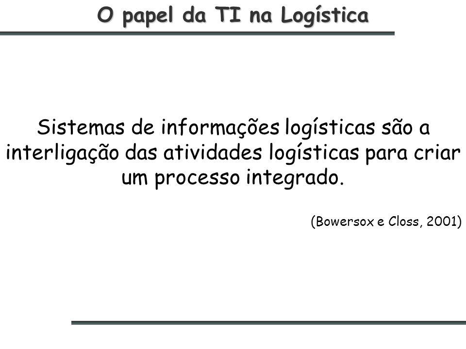 O papel da TI na Logística