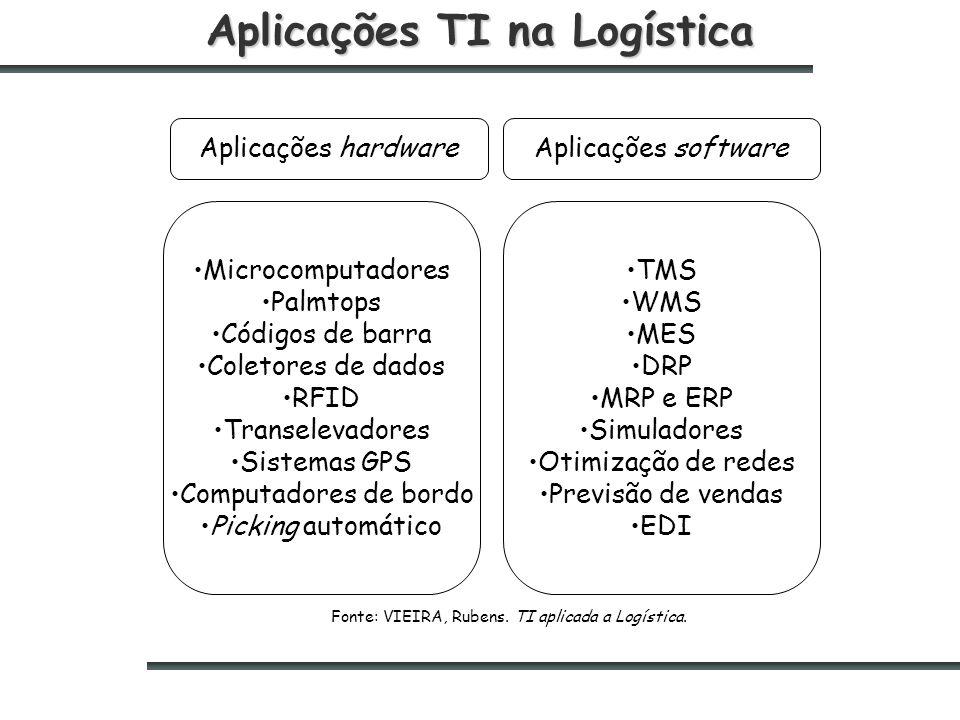 Aplicações TI na Logística