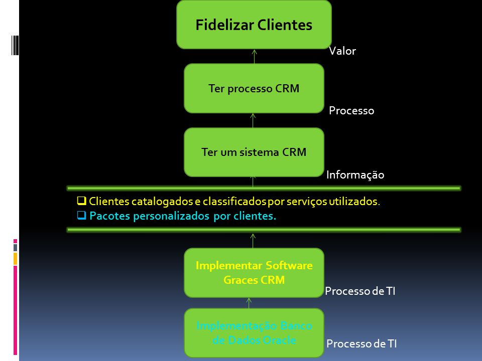 Implementar Software Graces CRM Implementação Banco de Dados Oracle