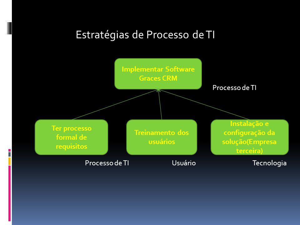 Estratégias de Processo de TI