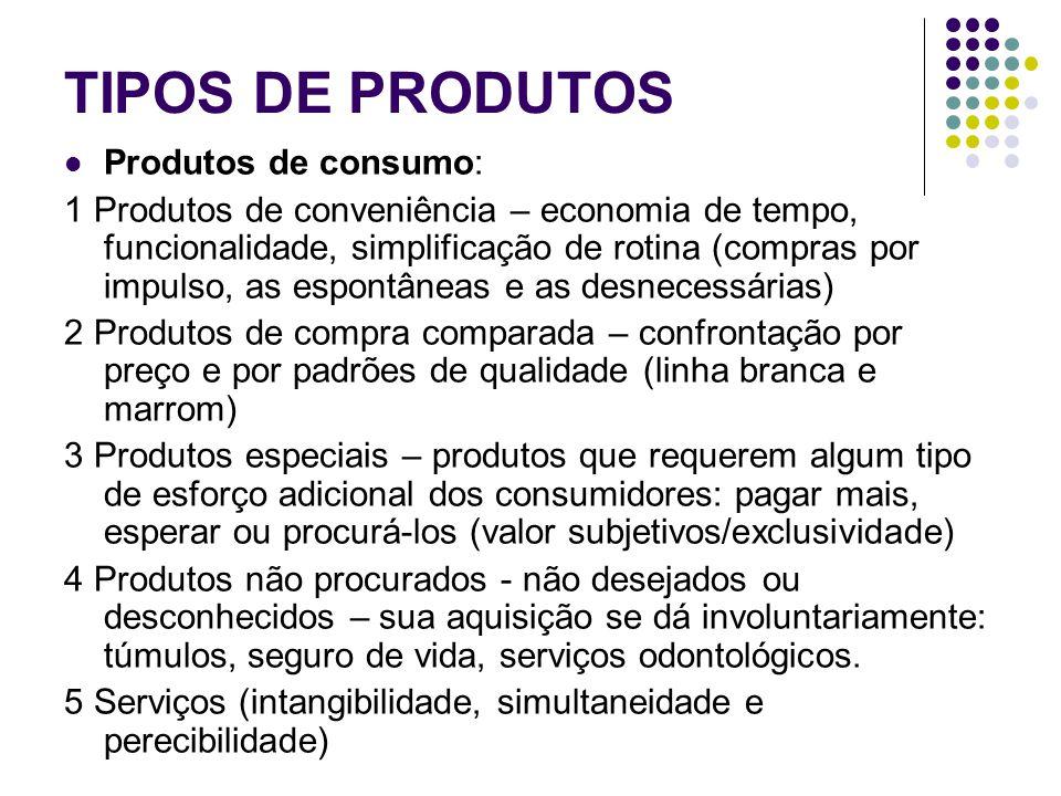 TIPOS DE PRODUTOS Produtos de consumo: