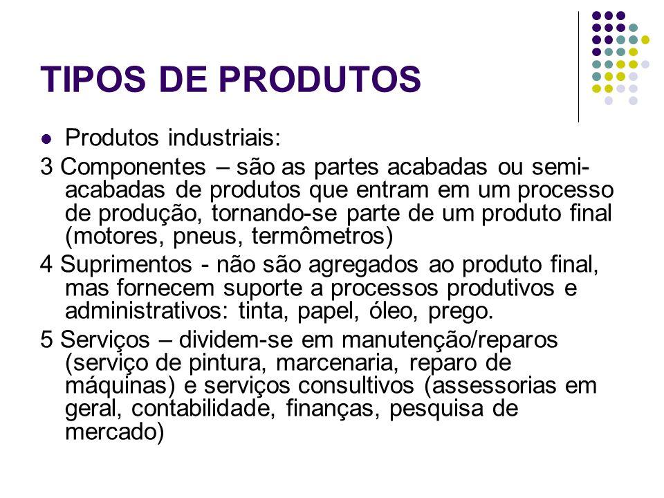 TIPOS DE PRODUTOS Produtos industriais: