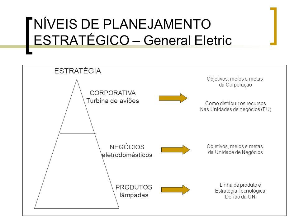 NÍVEIS DE PLANEJAMENTO ESTRATÉGICO – General Eletric
