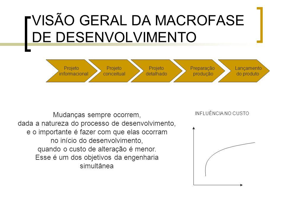 VISÃO GERAL DA MACROFASE DE DESENVOLVIMENTO
