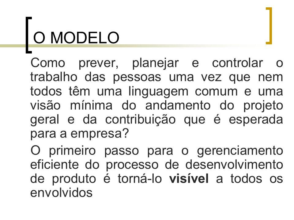 O MODELO