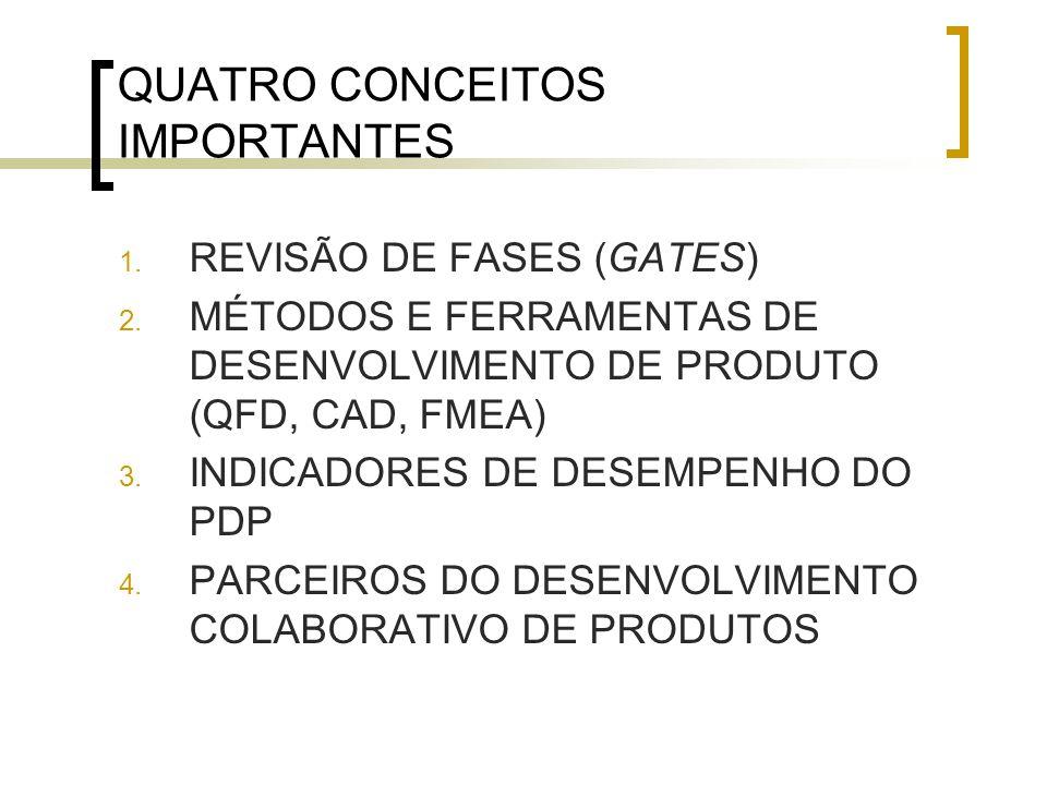 QUATRO CONCEITOS IMPORTANTES