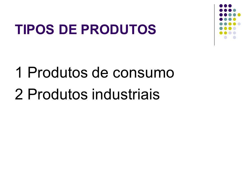 1 Produtos de consumo 2 Produtos industriais