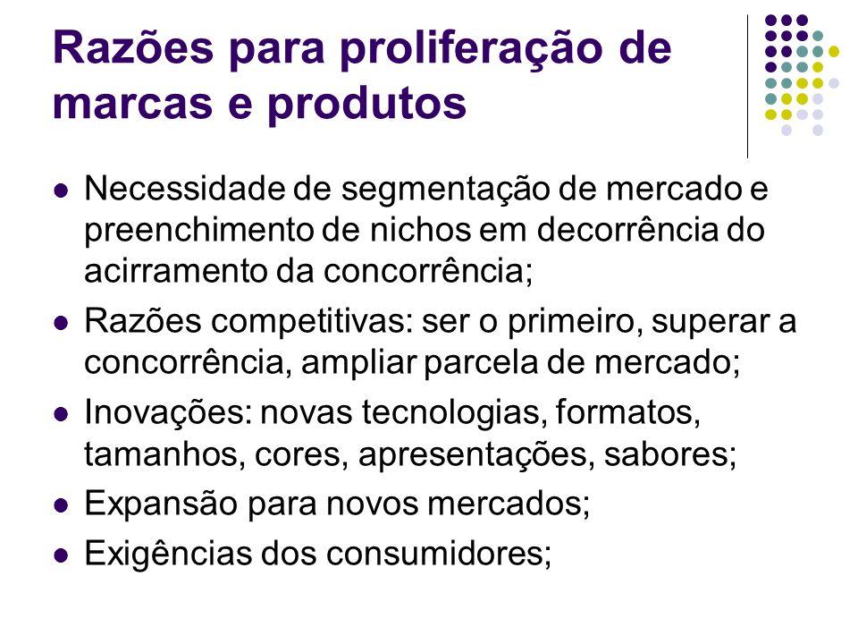 Razões para proliferação de marcas e produtos