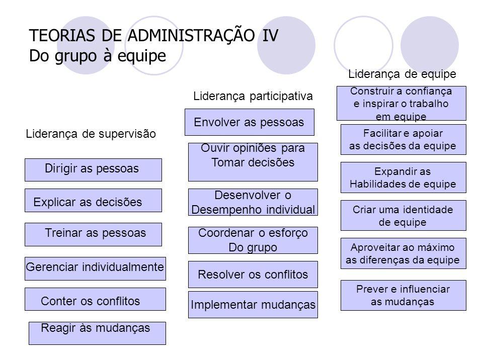 TEORIAS DE ADMINISTRAÇÃO IV Do grupo à equipe