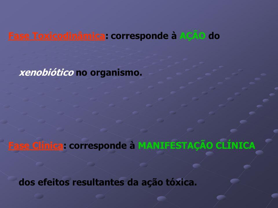 Fase Toxicodinâmica: corresponde à AÇÃO do xenobiótico no organismo.