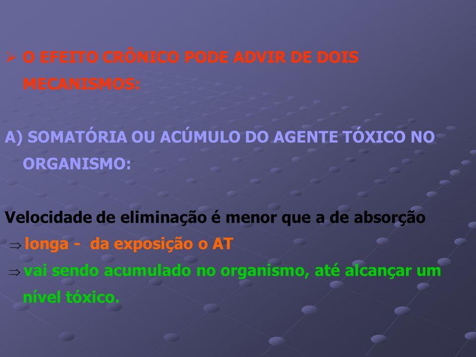 O EFEITO CRÔNICO PODE ADVIR DE DOIS MECANISMOS: