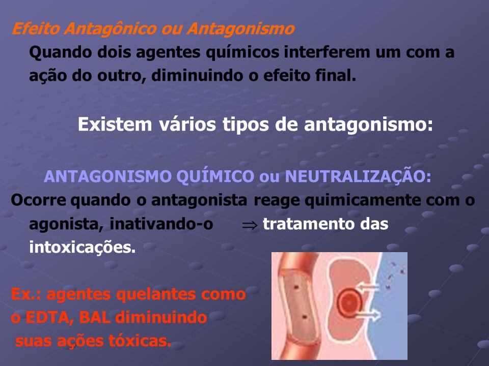 Efeito Antagônico ou Antagonismo