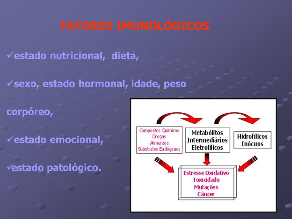 FATORES IMUNOLÓGICOS estado nutricional, dieta, sexo, estado hormonal, idade, peso corpóreo, estado emocional,